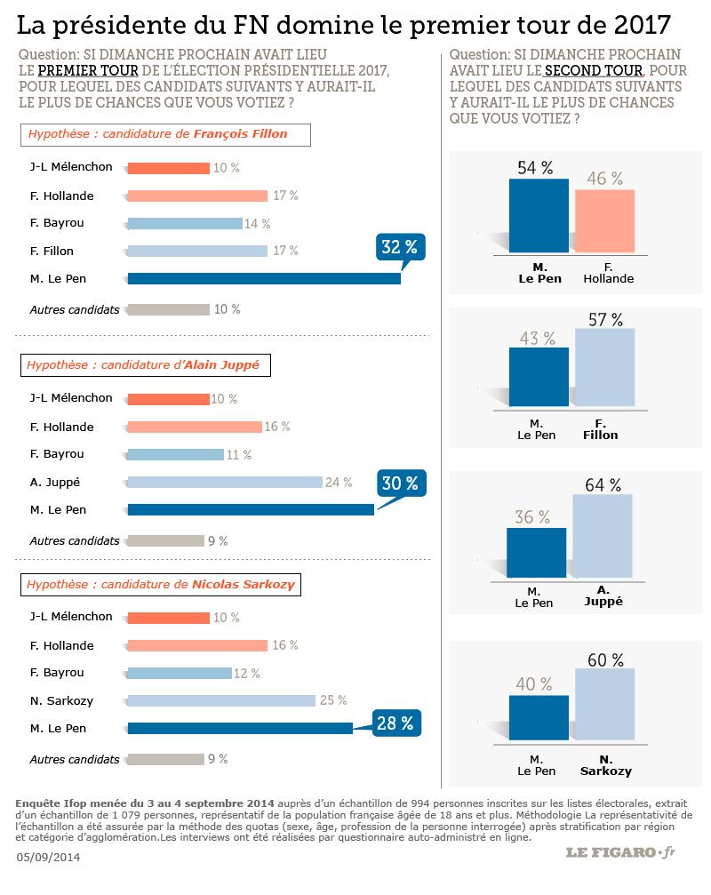 201436_sondage_presidentielle