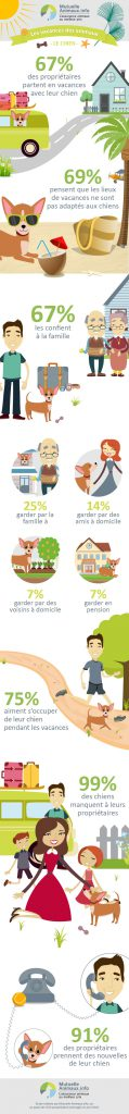 infograpic_chien