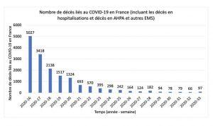 Malgré l'augmentation du nombre de cas, le coronavirus continue de faire moins de 100 morts par semaine en France contre 12 000 toutes causes confondues